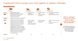 a list for each tree nuts' associations and groups