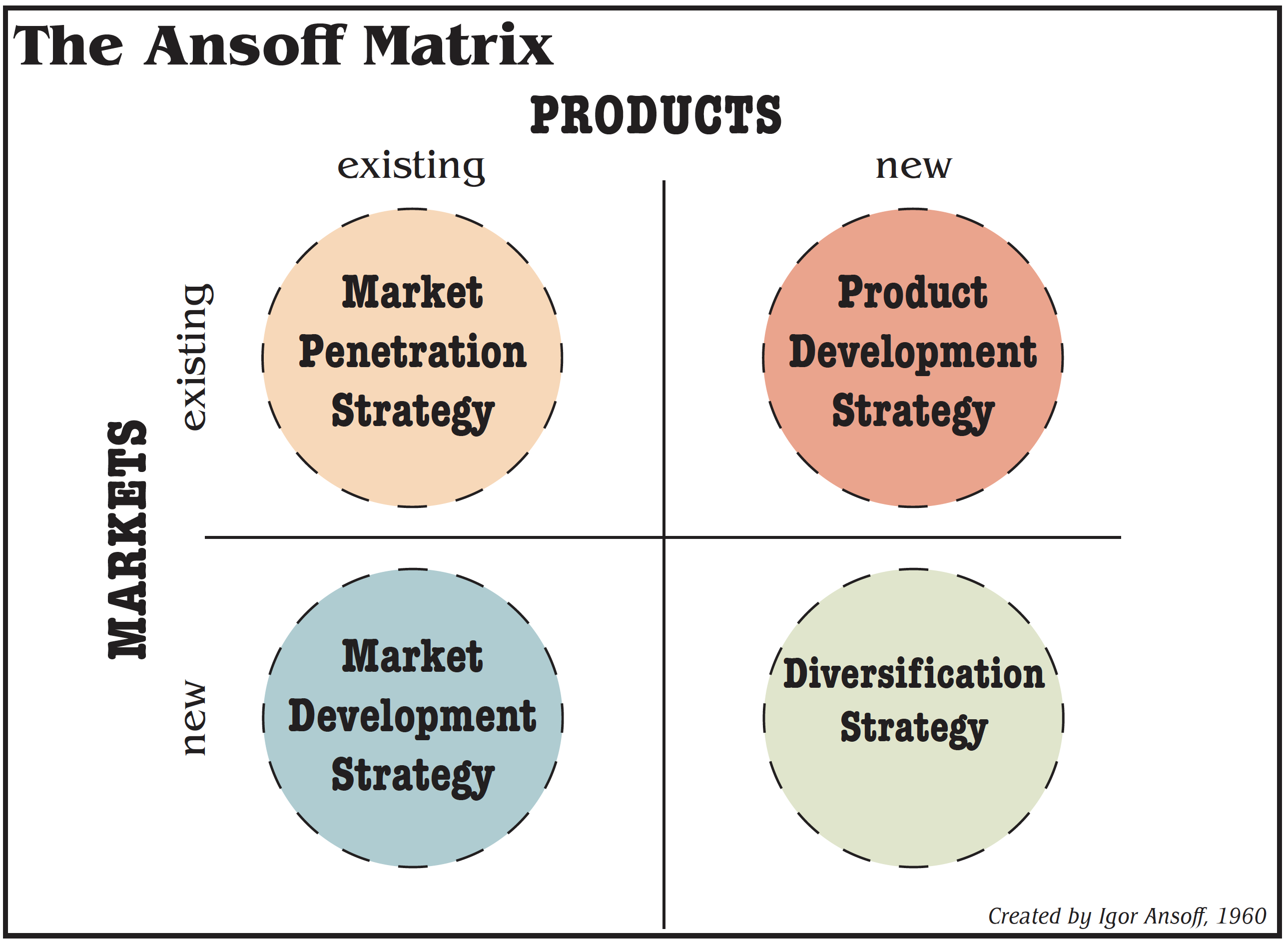 a diagram showing the ansoff matrix